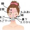 湘南美容外科 顔の脱毛範囲